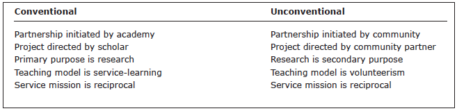 Table 1. Factors in Conventional Vs. Unconventional Engagement Scholarship