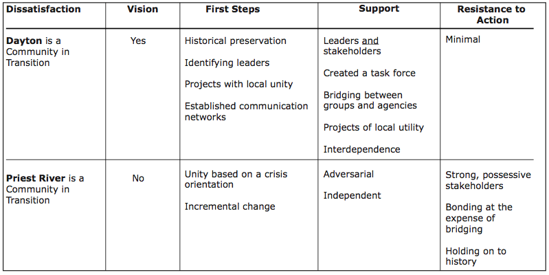 Table 1. Predicting Successful Community Engagement