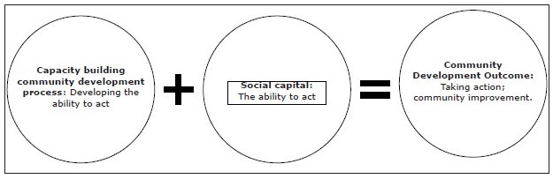 Figure 1. Community Development Chain
