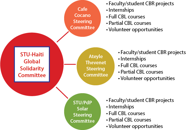 Figure 1. Model of University Engagement