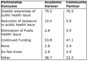 Table 2. Percentage of respondents who report positive partnership outcomes