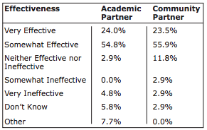 Table 4. Effectiveness of academic-community partnership at addressing public health issues in the community