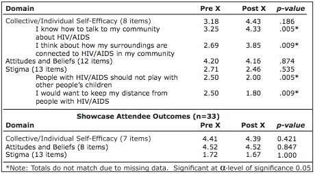 Table 3. Pre-Post Mean Differences in the Spoken Word Project, NC 2012 Participant Training Outcomes* (n=14)